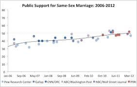 PRRI     same sex marriage  Source