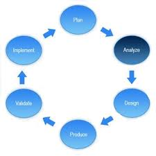 consulting  iapps    custom mobile developmentour business analysts has extensive knowledge of different sdlc methodologies  use cases  and modeling languages such as activity diagram  amp  sequence
