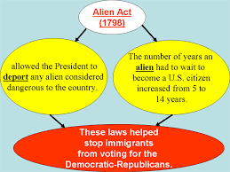 「revised Alien and Sedition Acts」の画像検索結果
