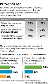 why being transparent about pay is good for business wsj about half of u s workers said their company either discourages or prohibits discussing salary information at some companies employees receive