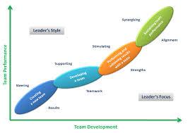 team leadership model   leading teams with style