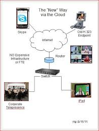 video conference   telbitconsulting  technology simplifiedbluejeans network  cloud video conferencing