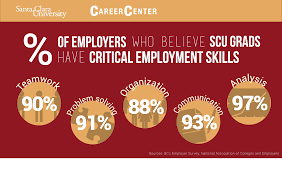 build skills experience career center santa clara university students demonstrate they possess critical employment skills employers seek
