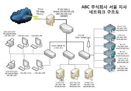 visio sample network diagram photo album   diagramsimages of sample network diagram visio diagrams