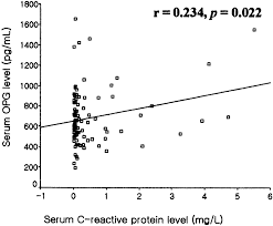 relationship of serum osteoprotegerin levels coronary artery figure