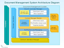 conceptdraw samples   business diagrams   block diagramssample    d block diagram   document management system architecture