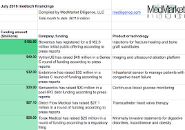 advanced medical technologies blog page 8 insights below are the top fundings for the month thus far check back before month end to see updates
