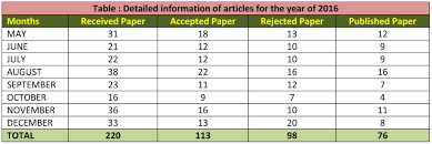 ijf international journal foundation papers of international and national level conferences conducted by various research and academic institutions to know our topic or subject and their