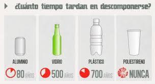 Resultado de imagen para tiempo materiales no biodegradables