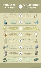images about business an entrepreneur traditional leader vs collaborative leader