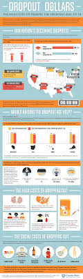 17 best images about infographics heroes student 17 best images about infographics heroes student and distance