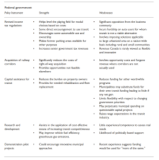 strengths and weaknesses of strategic actions neptis foundation table