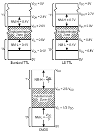 understanding digital logic ics part 2 nuts volts magazine logic level and noise margin values of standard ttl ls ttl and cmos