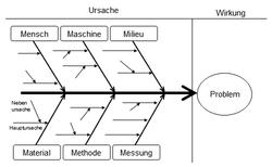 ishikawa diagram   wiktionaryan ishikawa diagram
