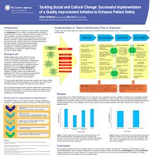 cureus tackling cultural and social change an example of a tackling cultural and social change an example of a successful quality improvement initiative to enhance patient safety