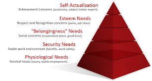 motivation applying maslow s hierarchy of needs theory how to apply maslow