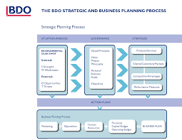 Strategic planning in business   Order essay cheap comuf com