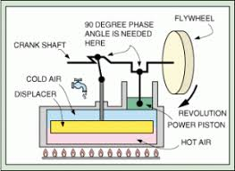 American Stirling Company | All About <b>Stirling Engines</b>