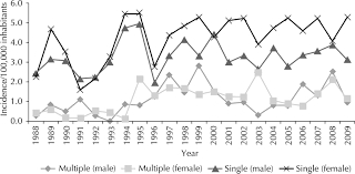 multiple skin neoplasms in subjects under years of age in figure world age standardized rates of patients under 40 years of age single and multiple skin cancer lesions per gender