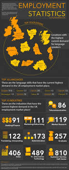 best images about job market facts figures it s official german language skills are most sought after in uk labour market <
