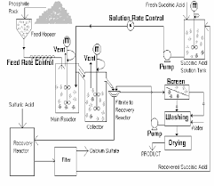 fig    selective leaching flow sheet diagram    scientific figure       selective leaching flow sheet diagram
