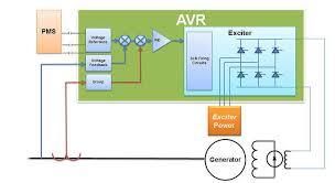 <b>Automatic Voltage Regulators</b>
