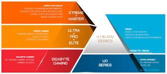 Обзор <b>материнской платы Gigabyte</b> B550 Vision D: для ...