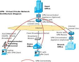 an overview of enterprise vpn   virtual private network    vpn architecture diagram   routers  vpn concentrators