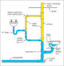 best images of plumbing vent system diagram   house water    plumbing diagram venting and drains