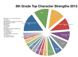 the th grade s infinite blog tag character strengths 8th grade character strengths 2013