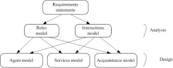 decision support systems application to business processes at    gaia methodology base concepts
