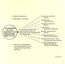8 abilities 8 abilities listed in the competence based learning brochure 1974