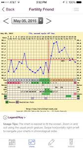 best way to track if temping isn t an option the bump image jpg 255 9k