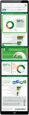 infographic the rise of mobile job search glassdoor blog