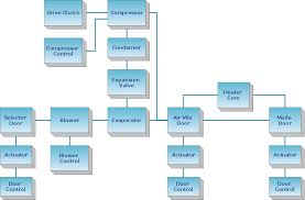 block diagram software   download conceptdraw to create easy block    block diagram   automotive hvac system