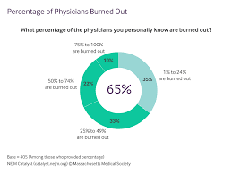 why physician burnout is endemic how health care must respond percentage of physicians burned out