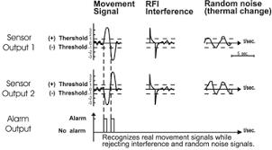 <b>Motion Detectors</b>
