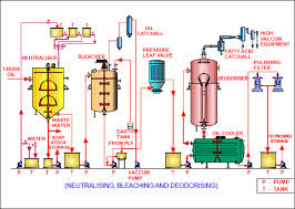 cottor plants  india  pvt  ltd first stage of refining is to remove   fatty acids  f f a     caustic soda treatments called neutralising process  thereafter further processed in the
