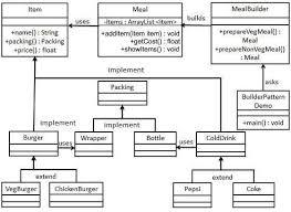 design pattern quick guidebuilder pattern uml diagram