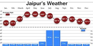 Jaipur Temperature In December