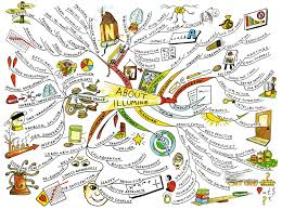 personal mind map® examples mind mapping about illumine mind map