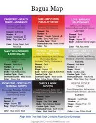 feng shui ba gua map for your home you can print this feng shui bagua map to use daily in your home as you make all the changes and improvements amber collins feng shui