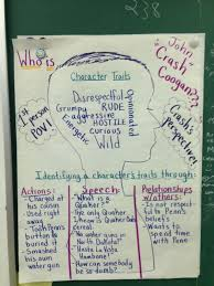 Character analysis of Crash Coogan in Jerry Spinelli     s      Crash       Same graphic organizer can