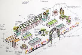 kitchen garden landscape design