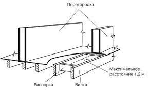Опирание внутренних стен и перегородок на каркас перекрытия ...
