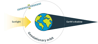 How satellites are affected by <b>the spring and autumn</b> equinoxes ...