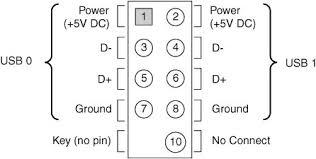usb header wiring diagram usb wiring diagrams usb wiring diagram motherboard wiring diagrams and schematics