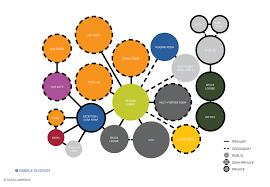 suzuki village   tavia lawrencebubble diagram