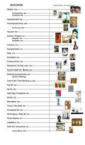 best ideas about art history timeline art art movements timeline google search