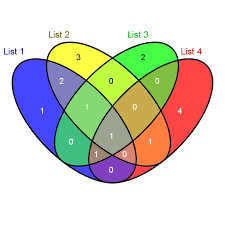 venn euler diagram of four or more sets    venn diagram   your data  enter image description here